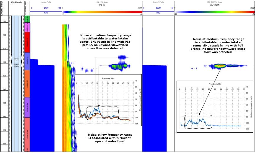 reservoir flow analysis, spectral noise logging, SNL, noise log in SRO